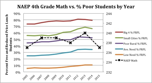 Students Math Scores Drop For Years >> Drop In U S Student Math Scores Indicate Larger Societal Problem