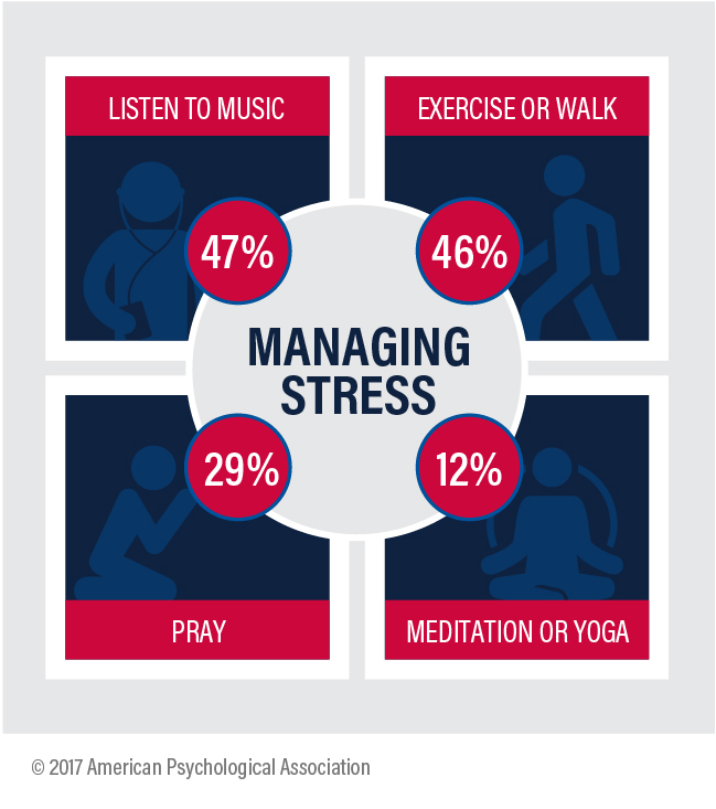 apa stress in america u2122 survey  us at  u2018lowest point we can