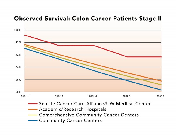 Five Year Survival Rates Of Seattle Cancer Care Alliance Patients Are Highest Among Most Cancer Programs Nationwide