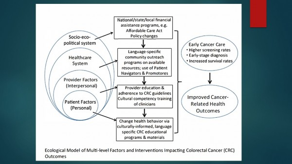 Barriers To The Diagnosis Treatment Of Colorectal Cancer Patients Speak Out
