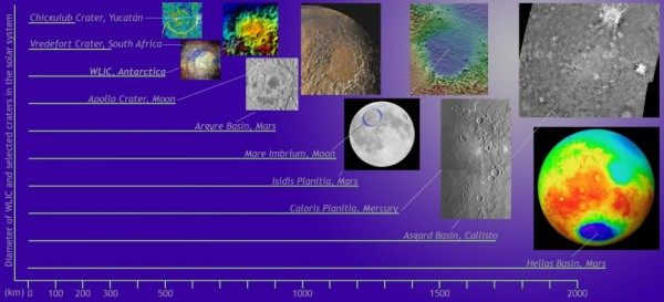Size comparison of large craters of the solar system. The Wilkes Land crater is third from left. More images are available from Pam Frost Gorder.