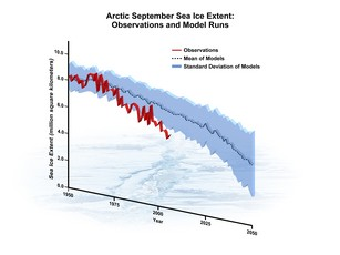 Newswise: Arctic Ice Retreating More Quickly Than Computer Models Project