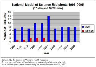 Newswise: National Medal of Science Winners Are All Men for Third Straight Year