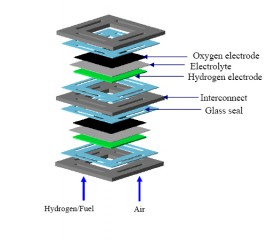 This drawing shows the placement of the glass seals in the solid oxide fuel cells.