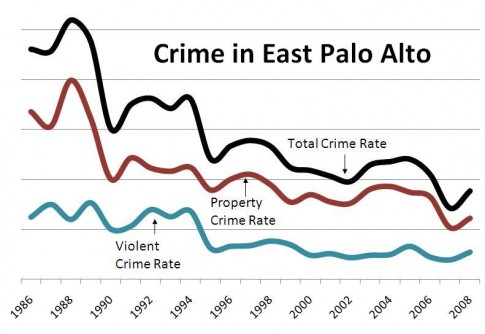 Newswise: Report Finds Dramatic Crime Reduction in East Palo Alto, CA