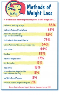 Newswise: Only Eight Percent Follow Restrictive Diets (e.g. Dukan, Atkins) or Weight Control Programs (e.g. Jenny Craig, Weight Watchers)