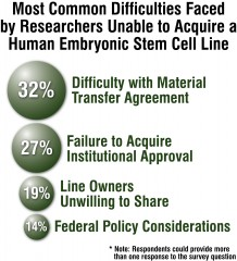 In a survey conducted by Georgia Tech, U.S. stem cell scientists cited four main reasons for their problems accessing human embryonic stem cell lines:...