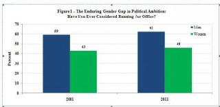 Figure 1: Enduring Gender Gap 2001 - 2011