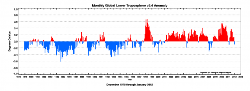 Newswise: Global Temperature Report: January 2012