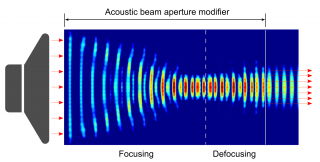 The acoustic beam aperture modifier can effectively shrink or expand the aperture of an acoustic beam with minimum energy loss and waveform distortion....