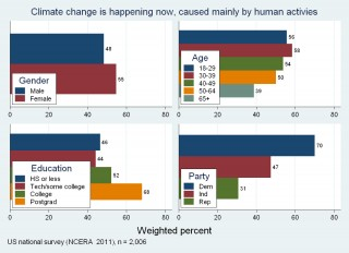 Demographic bases of personal belief about climate change.