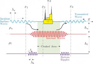 "By creating specially ""tuned"" ripples on the ocean floor, it may be possible to convert surface waves into internal interfacial waves to ""cloak""..."