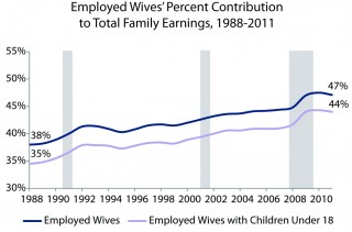 Employed Wives' Percent Contribution to Total Family Earnings, 1988-2011