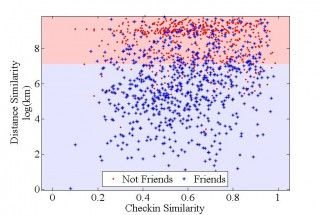This image, which tracks instances in which at least two people checked-in at the same locaiton, shows the relationship between geoproximity and friendship...