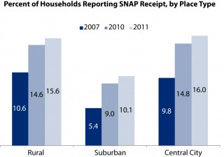 Percent of households reporting SNAP receipt, by place type