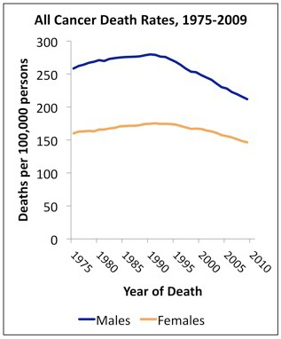 Newswise: Report to the Nation Shows U.S. Cancer Death Rates Continue to Drop