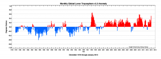 Monthly Global Lower Troposphere v5.5 Anomaly