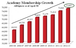 Academy of Nutrition and Dietetics Membership is at an all time high, surpassing 75,000 members.