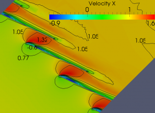 Velocity and pressure around a string of submerged blades