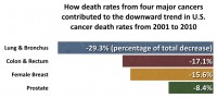 Newswise: Lung Cancer Death Rates Continue to Fall, Helping Drive Ongoing Decrease in Overall Cancer Death Rates