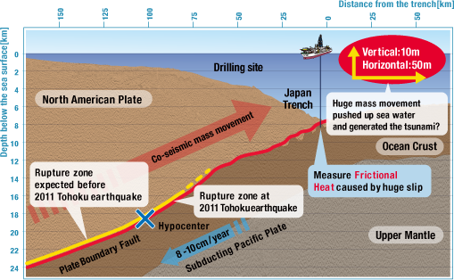 An international team of scientists has concluded that an unusually thin and slippery geological fault where the North American plate rides over the edge of the Pacific plate caused a massive displacement of the seafloor off the coast of Japan in March 2011, touching off the devastating tsunami that struck the Tohoku region.