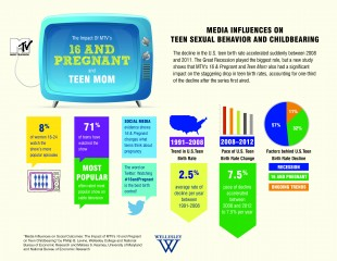INFOGRAPHIC: Media Influences on Teen Sexual Behavior and Childbearing
