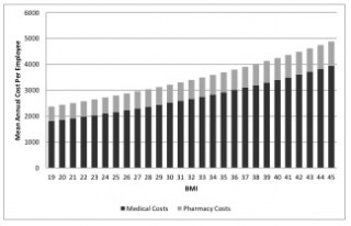Analyzing health care claims from Duke employees, Duke researchers observed that the average medical care and pharmacy costs grew gradually with each unit...