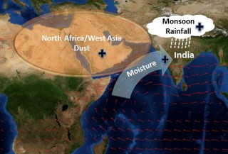 Dust in North Africa and West Asia leads to stronger monsoons in India.