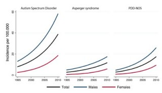 Upward trend: The incidence of autism in Denmark increased significantly over 16 years, particularly among girls and at the higher-functioning end of the autism...
