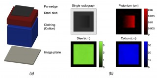 Simulated inspection of a layered baggage-like object that contains a thin, shielded plutonium wedge (a), not to scale.  A single energy radiograph is shown...
