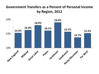 GovernmentTransfersasaPercentofPersonalIncome-graphic.jpg