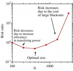 "The overall operational ""Risk"" as a function of the system size (N), showing a decrease at first as the system becomes more efficient with size followed..."