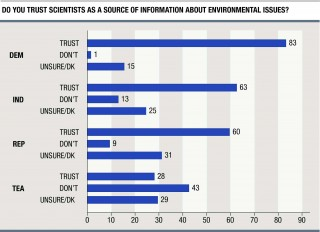 Figure 2: Do you trust scientists as a source of information about environmental issues? Responses are categorized by respondent's identification with...