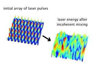 Snapshots of the laser energy density at the beginning of the simulation for the array of laser pulse (left plot), and after some propagation distance...