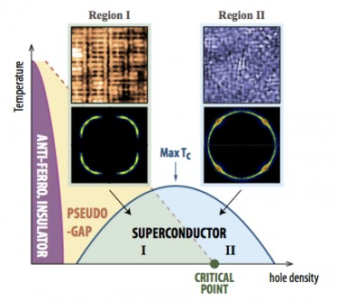 Newswise: Scientists Find Solution to Two Long-Standing Mysteries of Cuprate High-Temperature Superconductivity