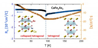 A change of Hall and Seebeck effects point to large Fermi surface modification at the structural transition, preventing superconductivity at low temperatures....