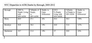 NYC Disparities in AIDS Deaths