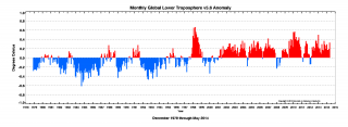Monthly Global Lower Troposphere v5.6 Anomaly