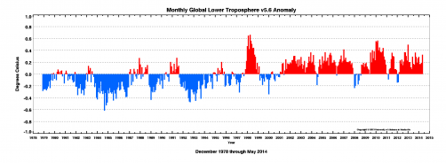 Newswise: Third Warmest May in Satellite Record