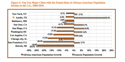 Newswise: UT Austin Policy Report Shows Austin's the Only Fast-Growing City Losing African-Americans