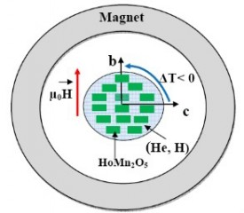 The rotation of the HoMn2O5 crystal in a constant magnetic field around 10K changes its temperature, which can be used for the liquefaction of helium and hydrogen.
