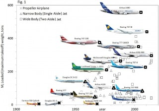 The evolution of the major airplane models during the 100-year history of aviation