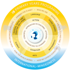 The IB Primary Years Programme model