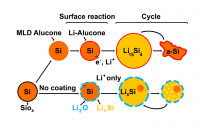 Lengthening the Life of High Capacity Silicon Electrodes in Rechargeable Lithium Batteries