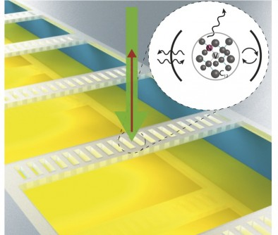 Building quantum memories on a chip: Diamond photonic crystal cavities (ladder-like structures) are integrated on a silicon substrate. Green laser light (green arrow) excites electrons on impurity atoms trapped within the cavities, picking up information about their spin states, which can then be read out as red light (red arrow) emitted by photoluminescence from the cavity. The inset shows the nitrogen-vacancy (NV)-nanocavity system, where a nitrogen atom (N) is substituted into the diamond crystal lattice in place of a carbon atom (gray balls) adjacent to a vacancy (V). Layers of diamond and air keep light trapped within these cavities long enough to interact with the nitrogen atom's spin state and transfer that information via the emitted light.