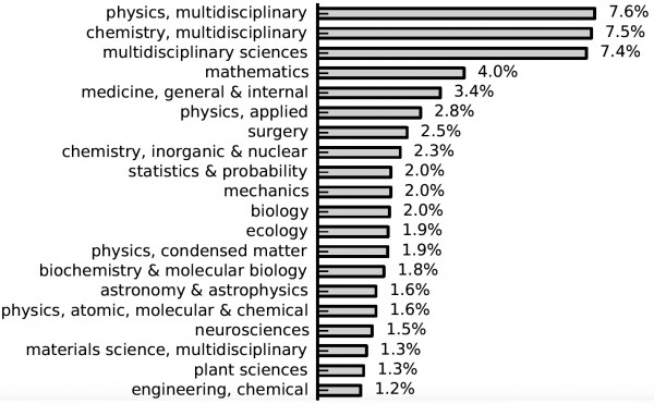 This list shows the top 20 disciplines producing sleeping beauties in science.