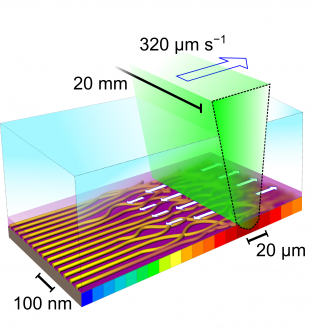 Illustration of the experiment showing the sweeping laser inducing intense heat that both accelerates polymer self-assembly and precisely aligns the nano-cylinders that form the foundation of the final grid.
