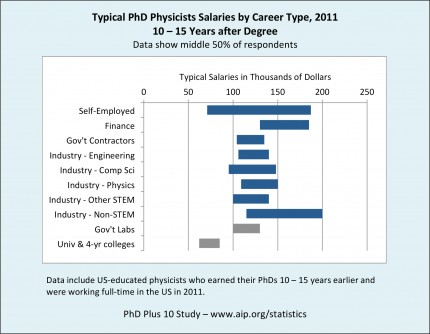 Newswise: REPORT: Careers Outside of Academia are Richly Rewarding for PhD Physicists