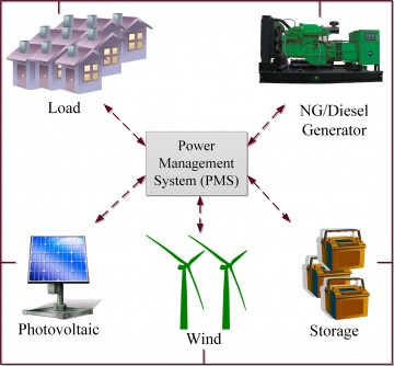 Newswise: Integrating Locally Produced Energy Using Microgrids