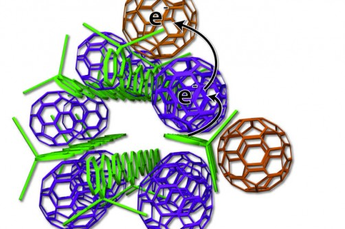 Scientists devised a new arrangement of solar cell ingredients, with bundles of polymer charge donors (green rods) and neatly organized spherical carbon molecules, also known as fullerenes or buckyballs, serving as charge acceptors (purple, tan). The researchers studied the new design at SLAC's Stanford Synchrotron Radiation Lightsource.